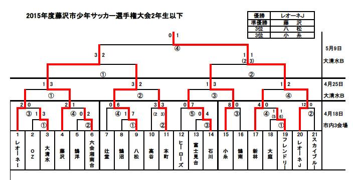 2015.5.9選手権2年生最終結果