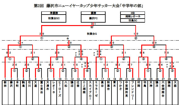 JPG2016ニューイヤー最終結果中学年
