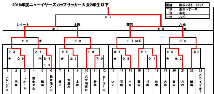 JPG2015ニューイヤー最終結果低学年